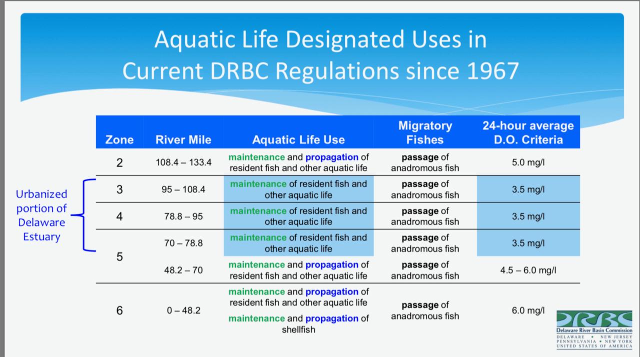 Aquatic Life_DRBC